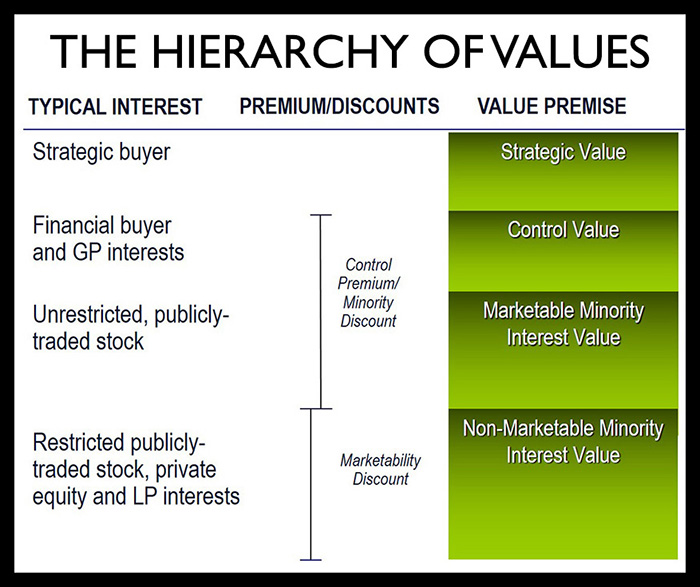 Hierarchy of values